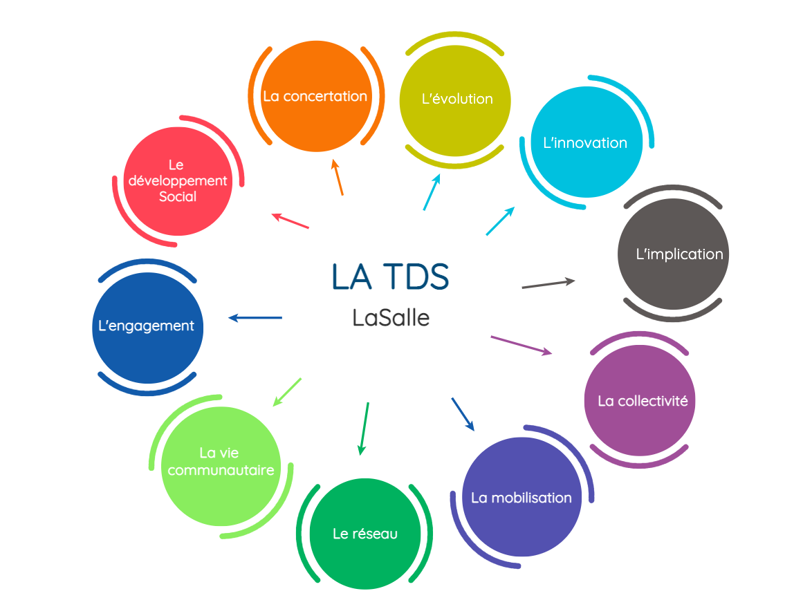 infographie tds